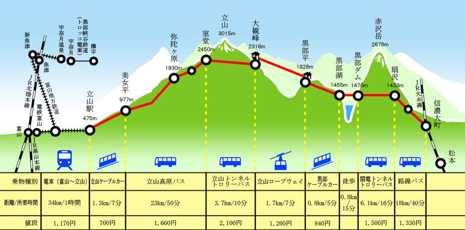 立山アクセスマップ